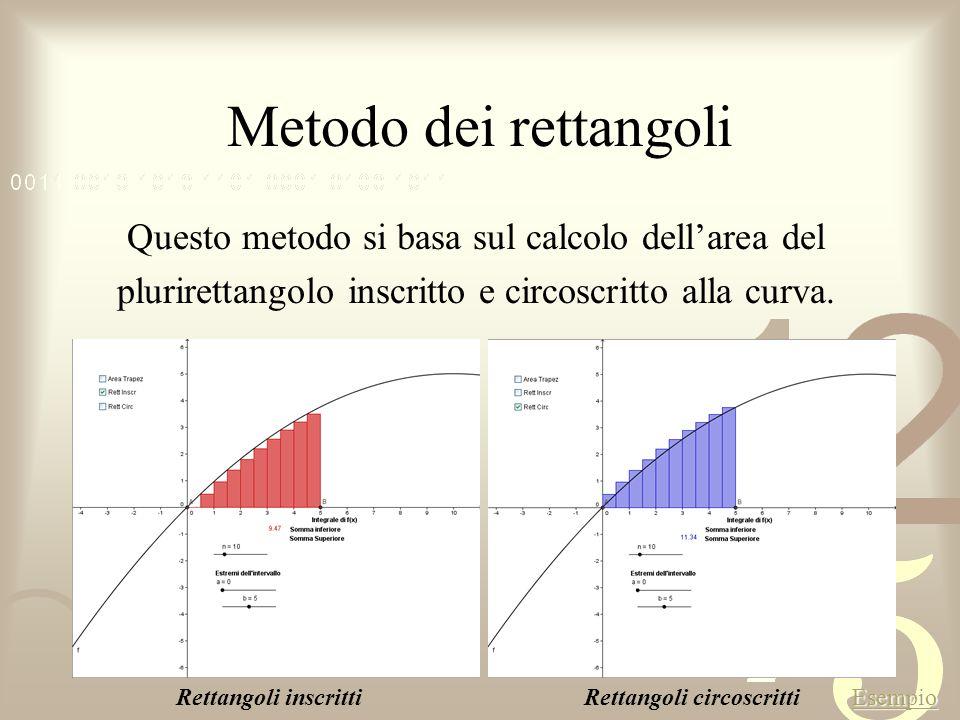Metodo dei rettangoli Questo metodo si basa sul calcolo dell'area del plurirettangolo inscritto e circoscritto alla curva.