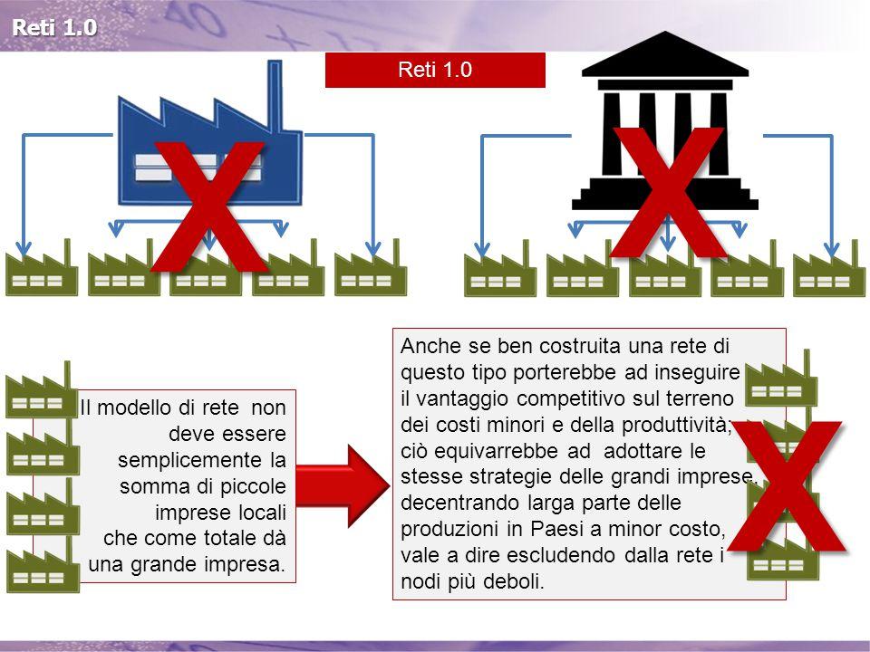 Reti 1.0 X X Il modello di rete non deve essere semplicemente la somma di piccole imprese locali che come totale dà una grande impresa.