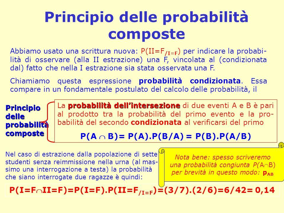 Principio delle probabilità composte Abbiamo usato una scrittura nuova: P(II=F /I=F ) per indicare la probabi- lità di osservare (alla II estrazione)