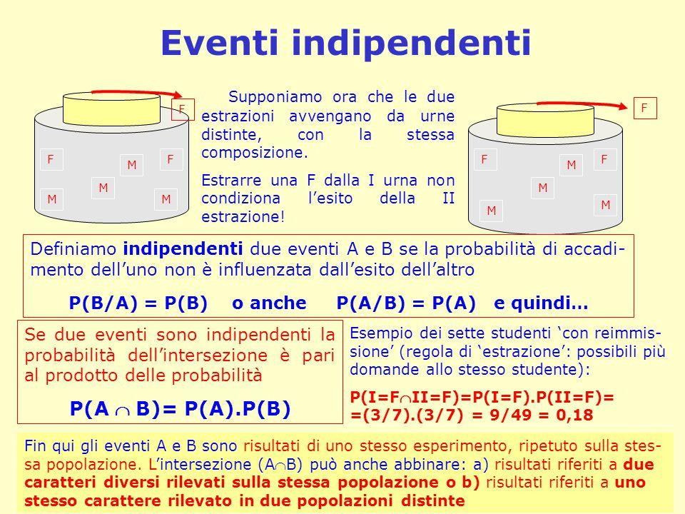 Eventi indipendenti M M M M M M M M FFFF F F Supponiamo ora che le due estrazioni avvengano da urne distinte, con la stessa composizione. Estrarre una