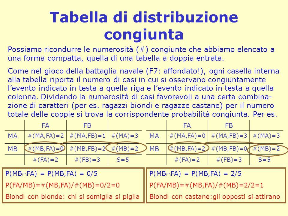 Tabella di distribuzione congiunta FAFB MA #(MA,FA)=2#(MA,FB)=1#(MA)=3 MB #(MB,FA)=0#(MB,FB)=2#(MB)=2 #(FA)=2#(FB)=3 S=5 FAFB MA #(MA,FA)=0#(MA,FB)=3#