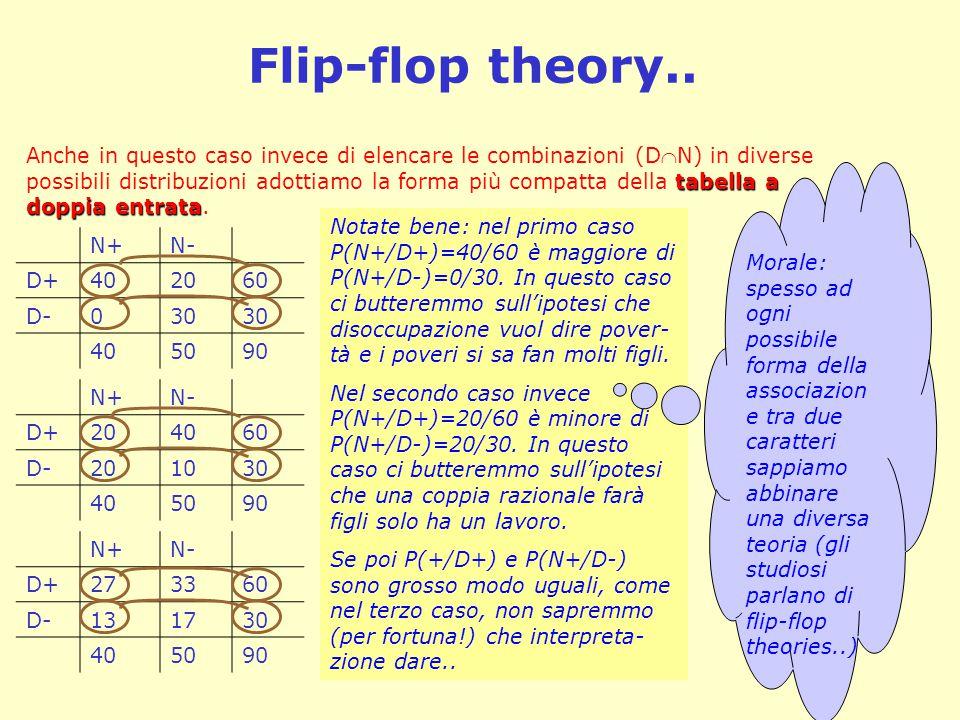 Flip-flop theory.. Notate bene: nel primo caso P(N+/D+)=40/60 è maggiore di P(N+/D-)=0/30. In questo caso ci butteremmo sull'ipotesi che disoccupazion