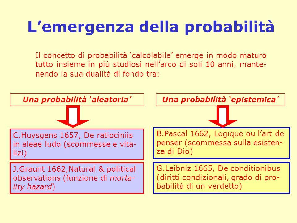L'emergenza della probabilità Il concetto di probabilità 'calcolabile' emerge in modo maturo tutto insieme in più studiosi nell'arco di soli 10 anni,
