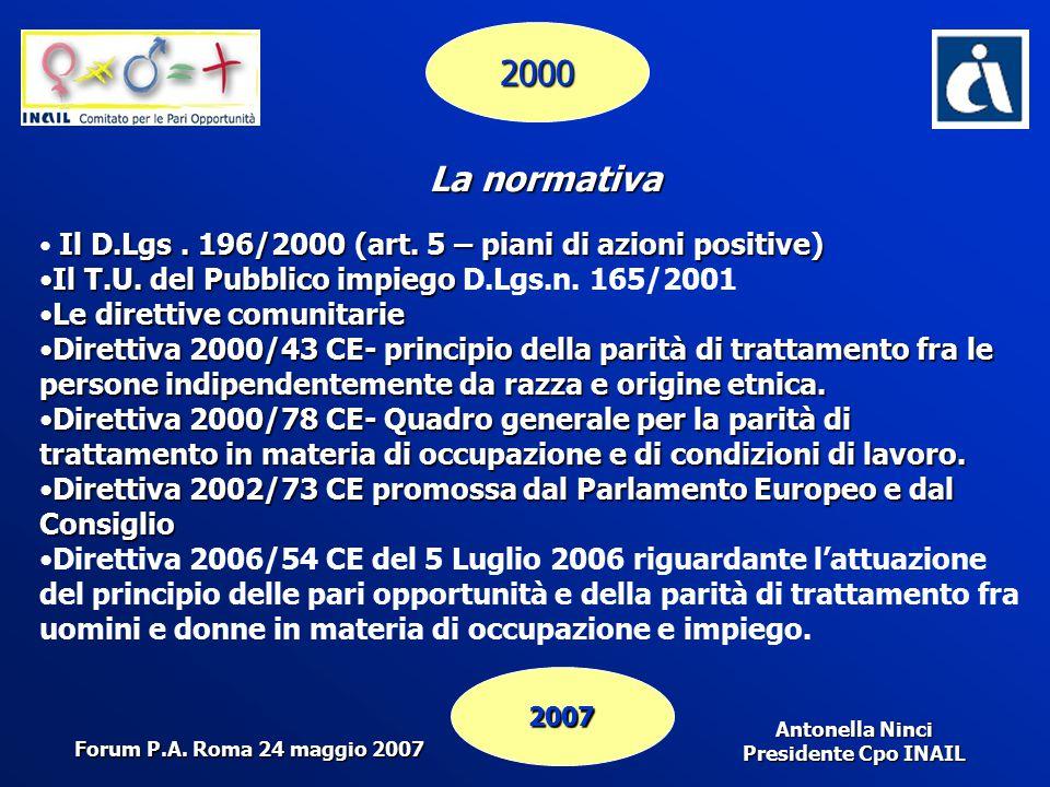 Antonella Ninci Presidente Cpo INAIL 2000 2007 La normativa Il D.Lgs. 196/2000 (art. 5 – piani di azioni positive) Il T.U. del Pubblico impiegoIl T.U.