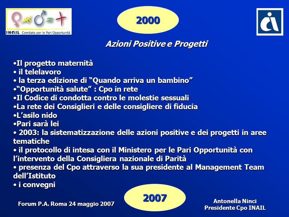 Antonella Ninci Presidente Cpo INAIL 2000 2007 Azioni Positive e Progetti Il progetto maternitàIl progetto maternità il telelavoro il telelavoro la te