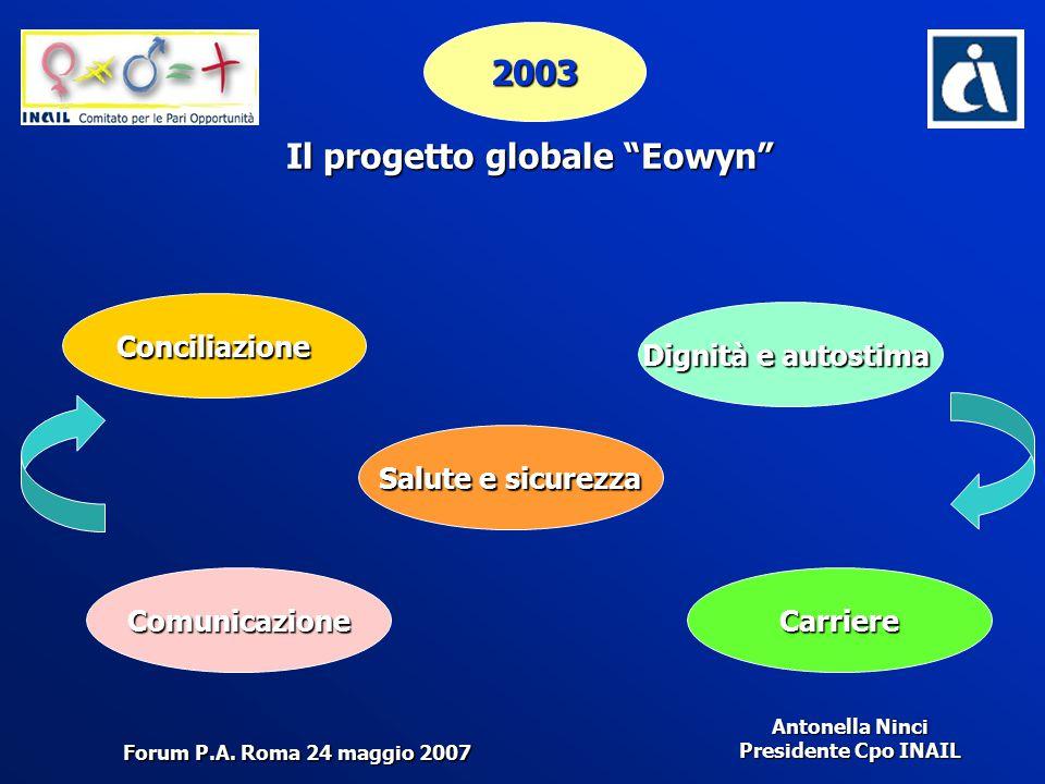 """Antonella Ninci Presidente Cpo INAIL 2003 Il progetto globale """"Eowyn"""" Dignità e autostima Conciliazione ComunicazioneCarriere Salute e sicurezza Forum"""