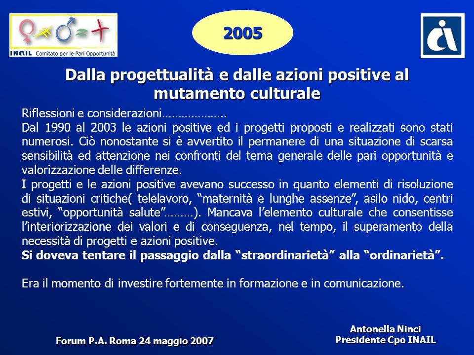 Antonella Ninci Presidente Cpo INAIL 2005 Dalla progettualità e dalle azioni positive al mutamento culturale Riflessioni e considerazioni……………….. Dal