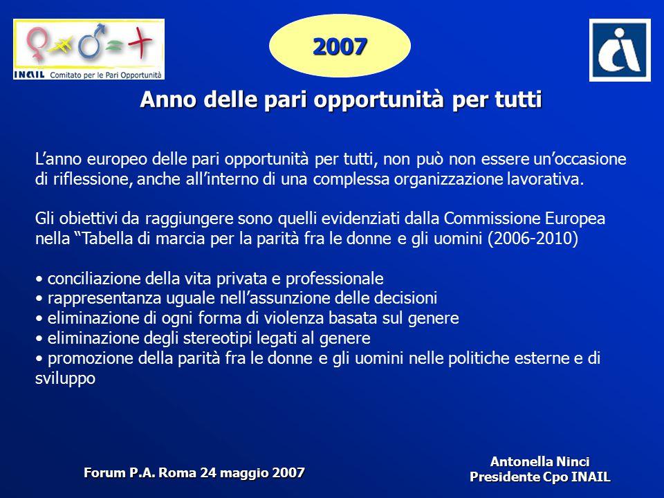 Antonella Ninci Presidente Cpo INAIL 2007 Anno delle pari opportunità per tutti L'anno europeo delle pari opportunità per tutti, non può non essere un