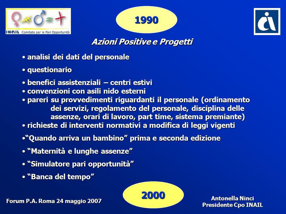Antonella Ninci Presidente Cpo INAIL 1990 2000 Azioni Positive e Progetti analisi dei dati del personale questionario questionario benefici assistenzi