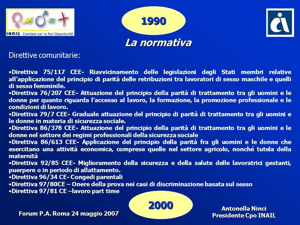 Antonella Ninci Presidente Cpo INAIL 1990 2000 La normativa Direttive comunitarie: Direttiva 75/117 CEE- Riavvicinamento delle legislazioni degli Stat