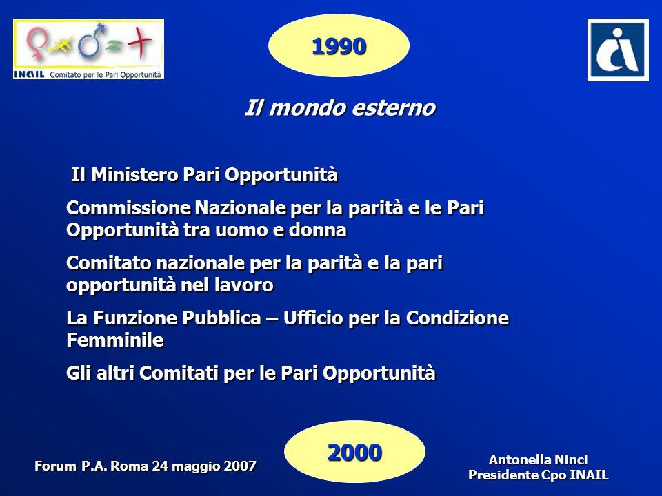 Antonella Ninci Presidente Cpo INAIL 1990 2000 Il mondo esterno Il Ministero Pari Opportunità Commissione Nazionale per la parità e le Pari Opportunit