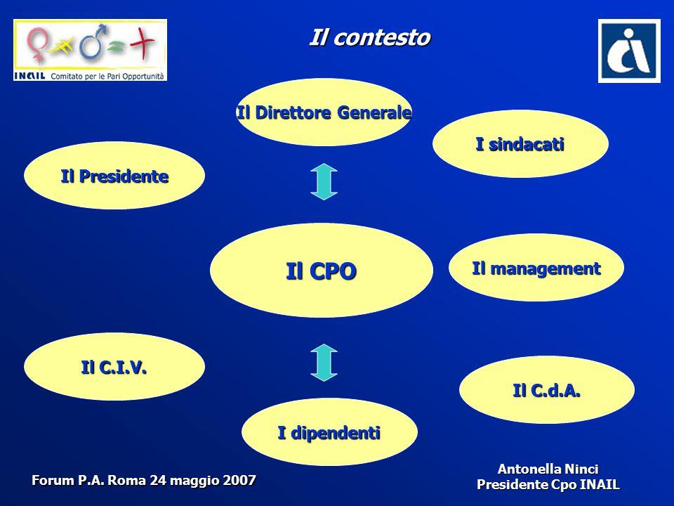 Antonella Ninci Presidente Cpo INAIL La risposta : Il Cpo ha un ruolo di staff con il Direttore Generale Le funzioni sono quelle attribuite dal C.C.N.L.