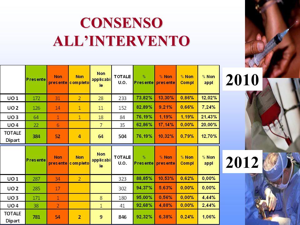 CONSENSO ALL'INTERVENTO 2010 2012