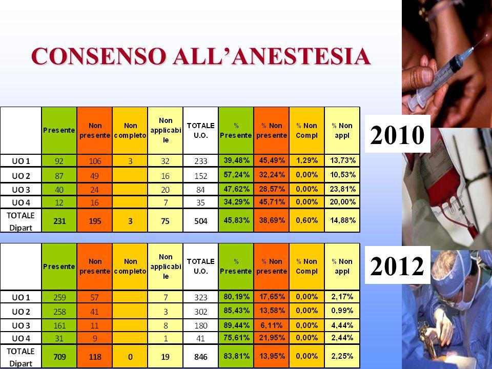 CONSENSO ALL'ANESTESIA 2010 2012