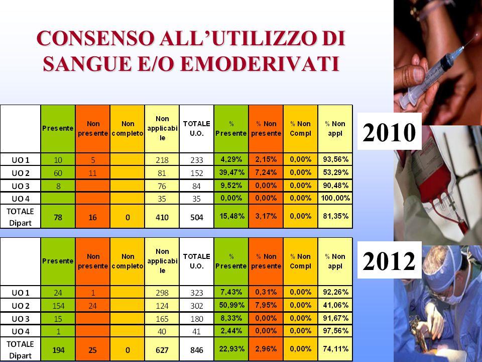 CONSENSO ALL'UTILIZZO DI SANGUE E/O EMODERIVATI 2010 2012
