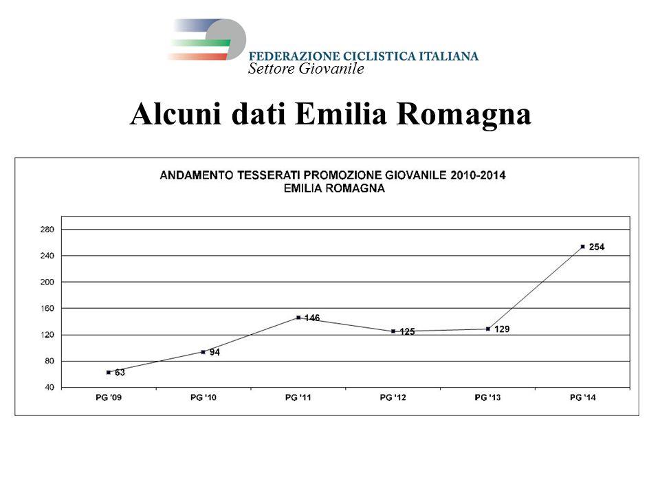 Alcuni dati Emilia Romagna Settore Giovanile
