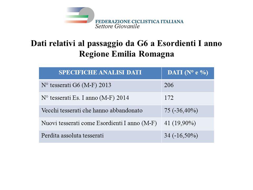 Dati relativi al passaggio da G6 a Esordienti I anno Regione Emilia Romagna SPECIFICHE ANALISI DATIDATI (N° e %) N° tesserati G6 (M-F) 2013206 N° tesserati Es.