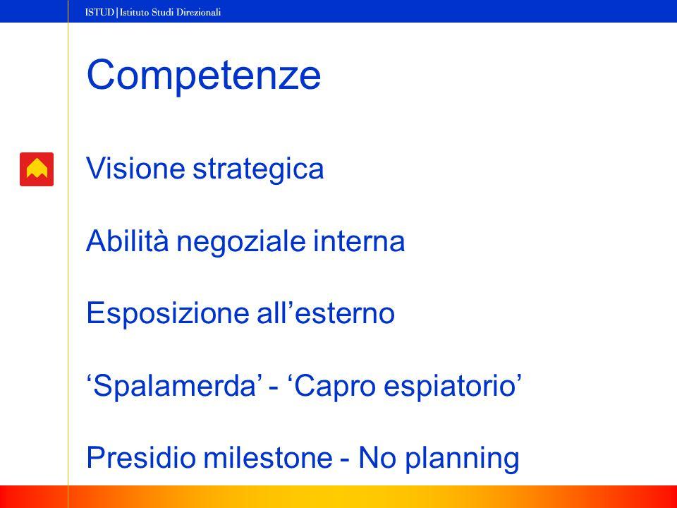 Competenze Visione strategica Abilità negoziale interna Esposizione all'esterno 'Spalamerda' - 'Capro espiatorio' Presidio milestone - No planning