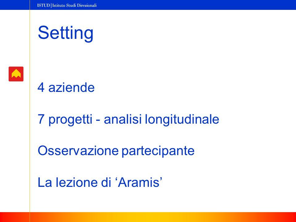 Setting 4 aziende 7 progetti - analisi longitudinale Osservazione partecipante La lezione di 'Aramis'