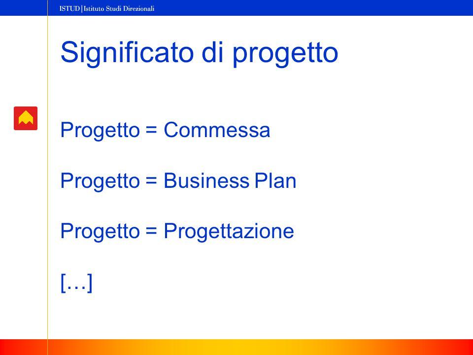 Significato di progetto Progetto = Commessa Progetto = Business Plan Progetto = Progettazione […]
