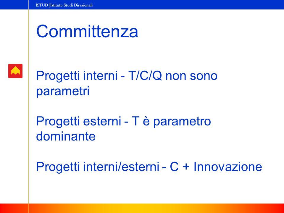 Committenza Progetti interni - T/C/Q non sono parametri Progetti esterni - T è parametro dominante Progetti interni/esterni - C + Innovazione