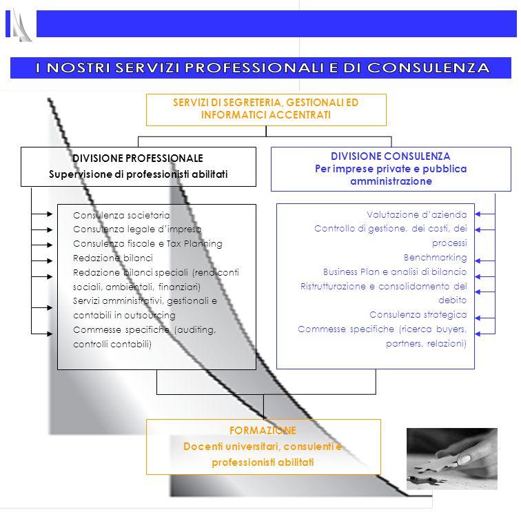 DIVISIONE CONSULENZA Per imprese private e pubblica amministrazione Valutazione d'azienda Controllo di gestione, dei costi, dei processi Benchmarking Business Plan e analisi di bilancio Ristrutturazione e consolidamento del debito Consulenza strategica Commesse specifiche (ricerca buyers, partners, relazioni) SERVIZI DI SEGRETERIA, GESTIONALI ED INFORMATICI ACCENTRATI DIVISIONE PROFESSIONALE Supervisione di professionisti abilitati Consulenza societaria Consulenza legale d'impresa Consulenza fiscale e Tax Planning Redazione bilanci Redazione bilanci speciali (rendiconti sociali, ambientali, finanziari) Servizi amministrativi, gestionali e contabili in outsourcing Commesse specifiche (auditing, controlli contabili) FORMAZIONE Docenti universitari, consulenti e professionisti abilitati
