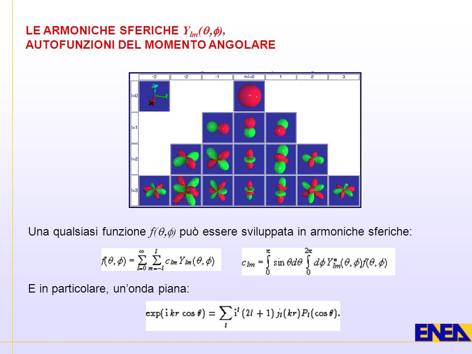 LE ARMONICHE SFERICHE Y lm (  ), AUTOFUNZIONI DEL MOMENTO ANGOLARE Una qualsiasi funzione f(  ) può essere sviluppata in armoniche sferiche: E i