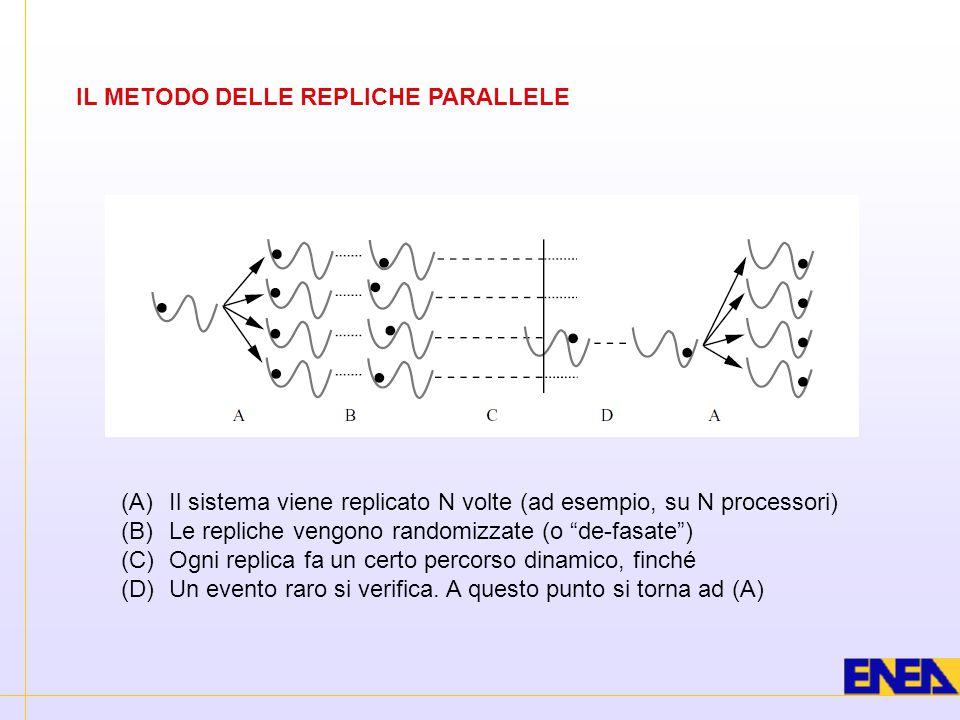 """IL METODO DELLE REPLICHE PARALLELE (A) Il sistema viene replicato N volte (ad esempio, su N processori) (B) Le repliche vengono randomizzate (o """"de-fa"""