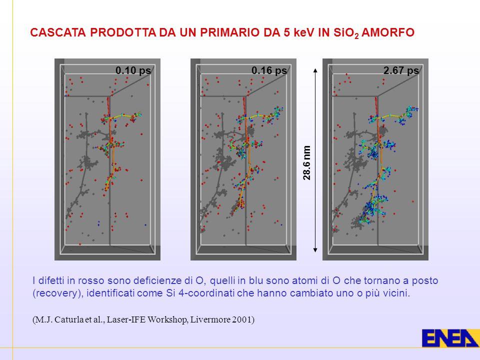 28.6 nm 2.67 ps0.10 ps0.16 ps CASCATA PRODOTTA DA UN PRIMARIO DA 5 keV IN SiO 2 AMORFO I difetti in rosso sono deficienze di O, quelli in blu sono ato
