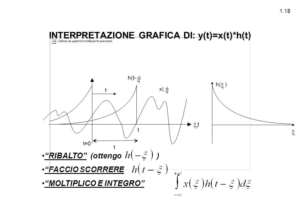 """1.18 INTERPRETAZIONE GRAFICA DI: y(t)=x(t)*h(t) """"RIBALTO"""" (ottengo ) """"FACCIO SCORRERE """"MOLTIPLICO E INTEGRO"""" h( ) h(t- )    x( ) t=0 t  t t  t"""