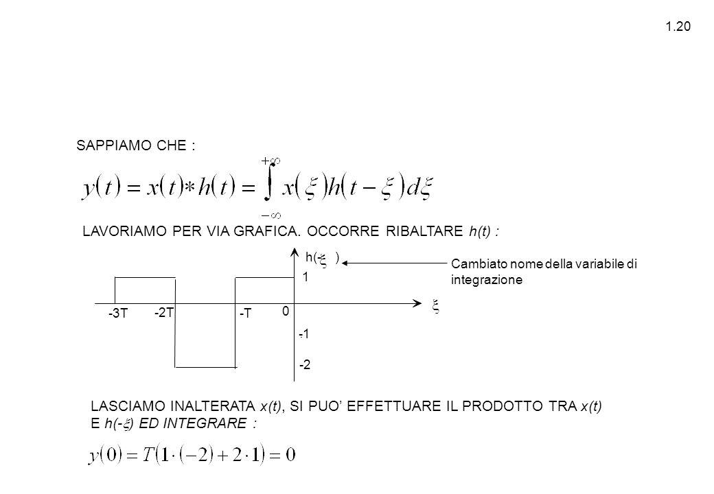 1.20 Cambiato nome della variabile di integrazione LAVORIAMO PER VIA GRAFICA. OCCORRE RIBALTARE h(t) : LASCIAMO INALTERATA x(t), SI PUO' EFFETTUARE IL