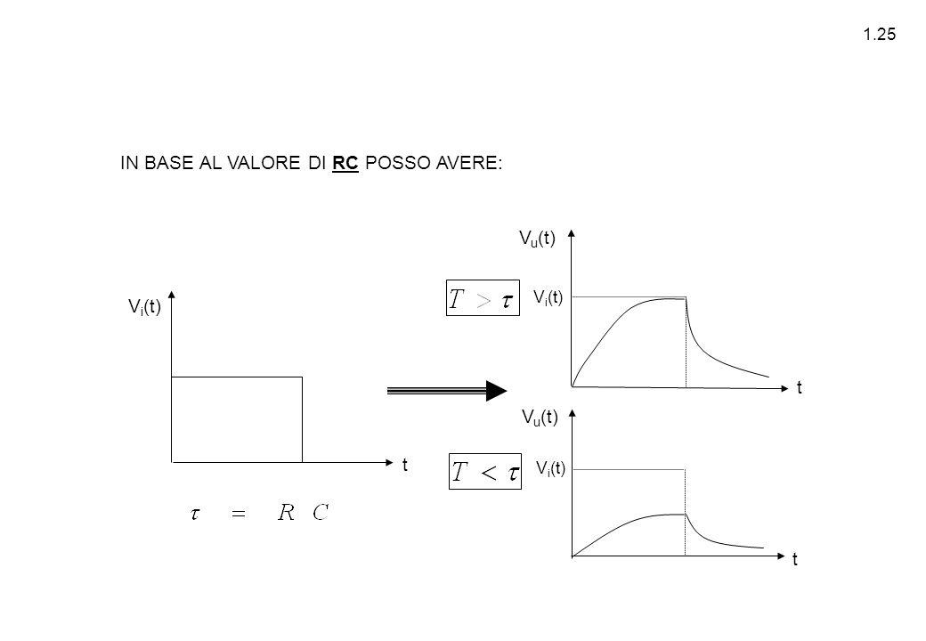 1.25 V i (t) t t t V u (t) IN BASE AL VALORE DI RC POSSO AVERE: