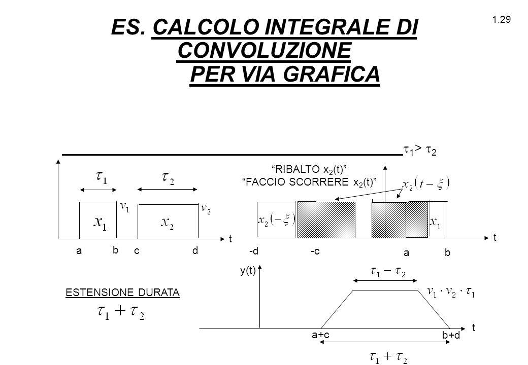 """1.29 ES. CALCOLO INTEGRALE DI CONVOLUZIONE PER VIA GRAFICA  1 >  2 ESTENSIONE DURATA """"RIBALTO x 2 (t)"""" """"FACCIO SCORRERE x 2 (t)"""" a c b d b a -c -d t"""
