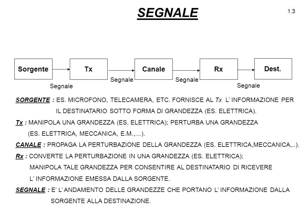 1.3 SEGNALE TxRxCanale Sorgente Dest. Segnale SORGENTE : ES. MICROFONO, TELECAMERA, ETC. FORNISCE AL Tx L' INFORMAZIONE PER IL DESTINATARIO SOTTO FORM