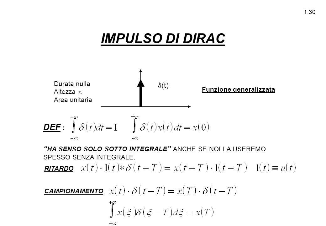 """1.30 IMPULSO DI DIRAC Durata nulla Altezza  Area unitaria  (t) Funzione generalizzata DEF : """" HA SENSO SOLO SOTTO INTEGRALE """" ANCHE SE NOI LA USEREM"""