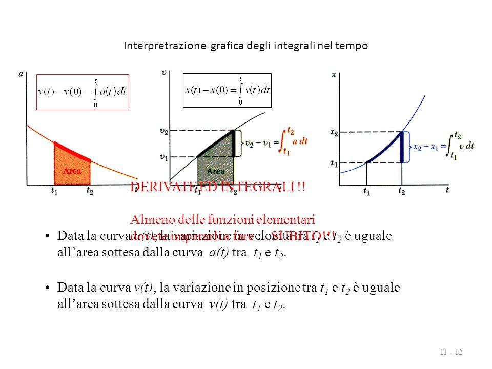 Interpretrazione grafica degli integrali nel tempo 11 - 12 Data la curva a(t), la variazione in velocità tra t 1 e t 2 è uguale all'area sottesa dalla curva a(t) tra t 1 e t 2.