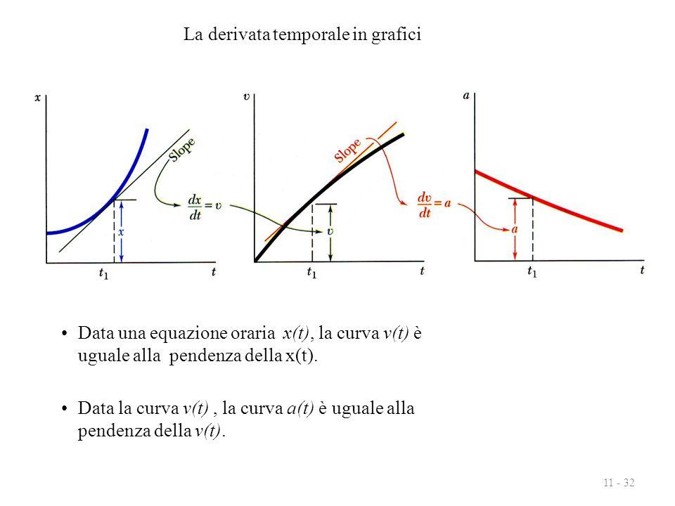 11 - 32 Data una equazione oraria x(t), la curva v(t) è uguale alla pendenza della x(t). Data la curva v(t), la curva a(t) è uguale alla pendenza dell