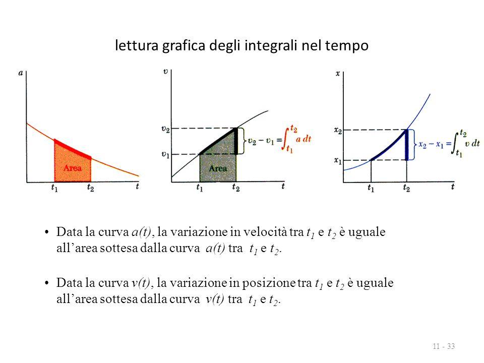 lettura grafica degli integrali nel tempo 11 - 33 Data la curva a(t), la variazione in velocità tra t 1 e t 2 è uguale all'area sottesa dalla curva a(t) tra t 1 e t 2.