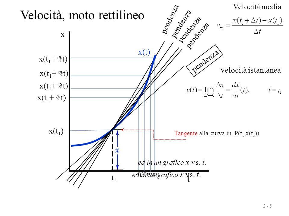 tt x(t 1 +  t) pendenza 2 - 5 Velocità media x t pendenza x(t 1 +  t) tt pendenza x(t 1 +  t) tt pendenza x(t 1 +  t) tt t1t1 pendenza vel