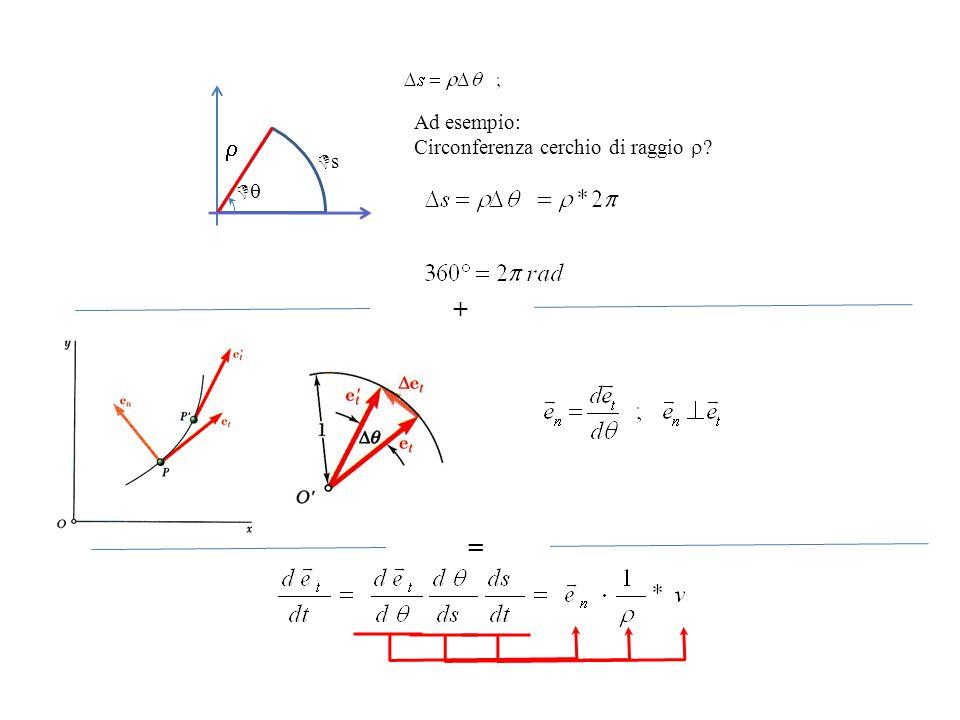   ss Ad esempio: Circonferenza cerchio di raggio  ? + =
