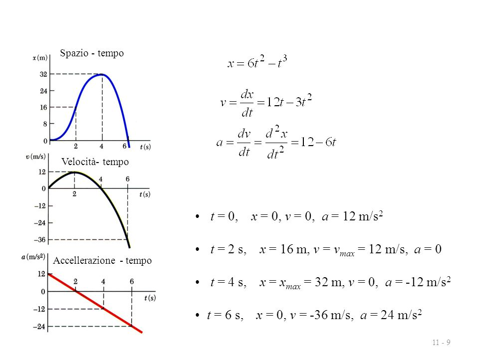 11 - 9 t = 0, x = 0, v = 0, a = 12 m/s 2 t = 2 s, x = 16 m, v = v max = 12 m/s, a = 0 t = 4 s, x = x max = 32 m, v = 0, a = -12 m/s 2 t = 6 s, x = 0, v = -36 m/s, a = 24 m/s 2 Spazio - tempo Accellerazione - tempo Velocità- tempo