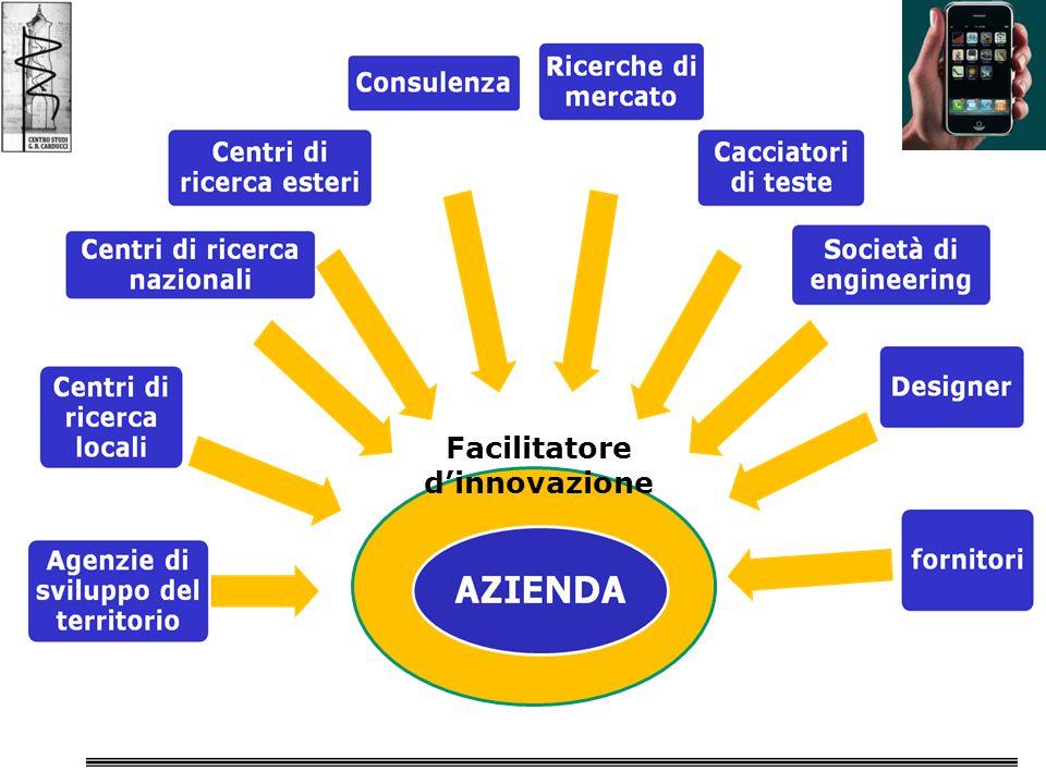 Facilitatore d'innovazione
