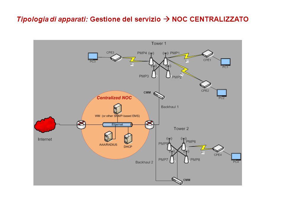 Tipologia di apparati: Gestione del servizio  NOC CENTRALIZZATO