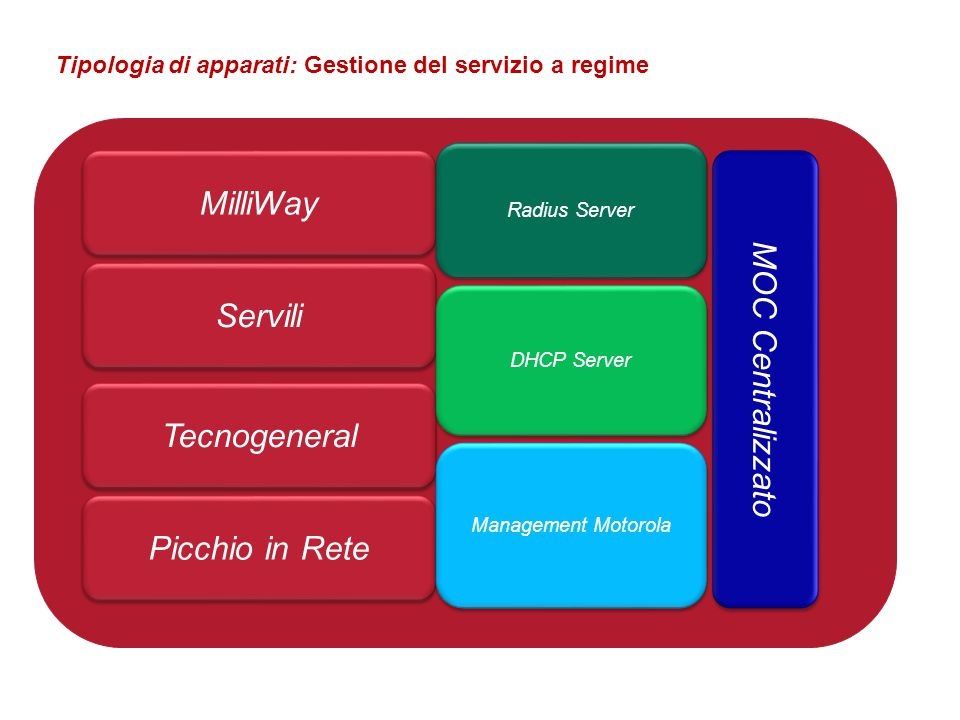 MilliWay Servili Picchio in Rete Tecnogeneral Radius Server DHCP Server Management Motorola Tipologia di apparati: Gestione del servizio a regime MOC Centralizzato