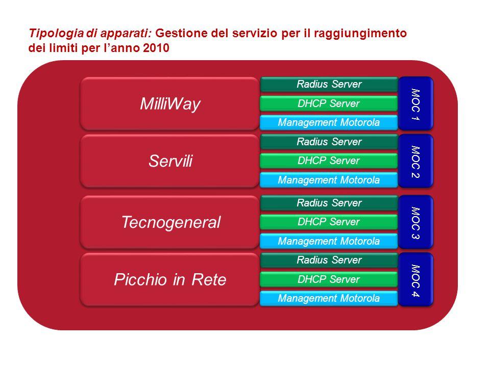 MilliWay Servili Picchio in Rete Tecnogeneral Radius Server DHCP Server Management Motorola Radius Server DHCP Server Management Motorola Radius Serve