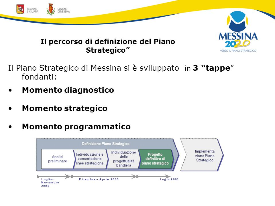 Il percorso di definizione del Piano Strategico Il Piano Strategico di Messina si è sviluppato in 3 tappe fondanti: Momento diagnostico Momento strategico Momento programmatico