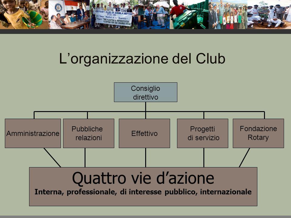 L'organizzazione del Club Amministrazione Pubbliche relazioni Effettivo Progetti di servizio Fondazione Rotary Consiglio direttivo Quattro vie d'azione Interna, professionale, di interesse pubblico, internazionale