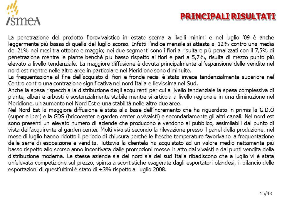 © 2005 ISMEA-Il mercato dei prodotti floricoli Job 6300 15/36 15/43 PRINCIPALI RISULTATI La penetrazione del prodotto florovivaistico in estate scema a livelli minimi e nel luglio '09 è anche leggermente più bassa di quella del luglio scorso.