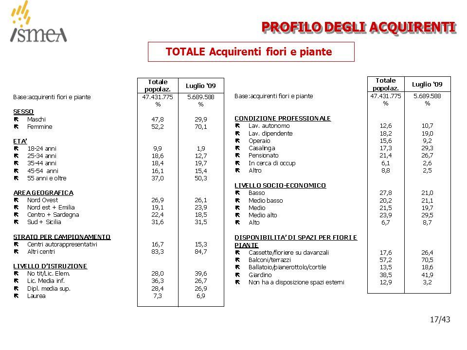 © 2005 ISMEA-Il mercato dei prodotti floricoli Job 6300 17/36 17/43 PROFILO DEGLI ACQUIRENTI TOTALE Acquirenti fiori e piante