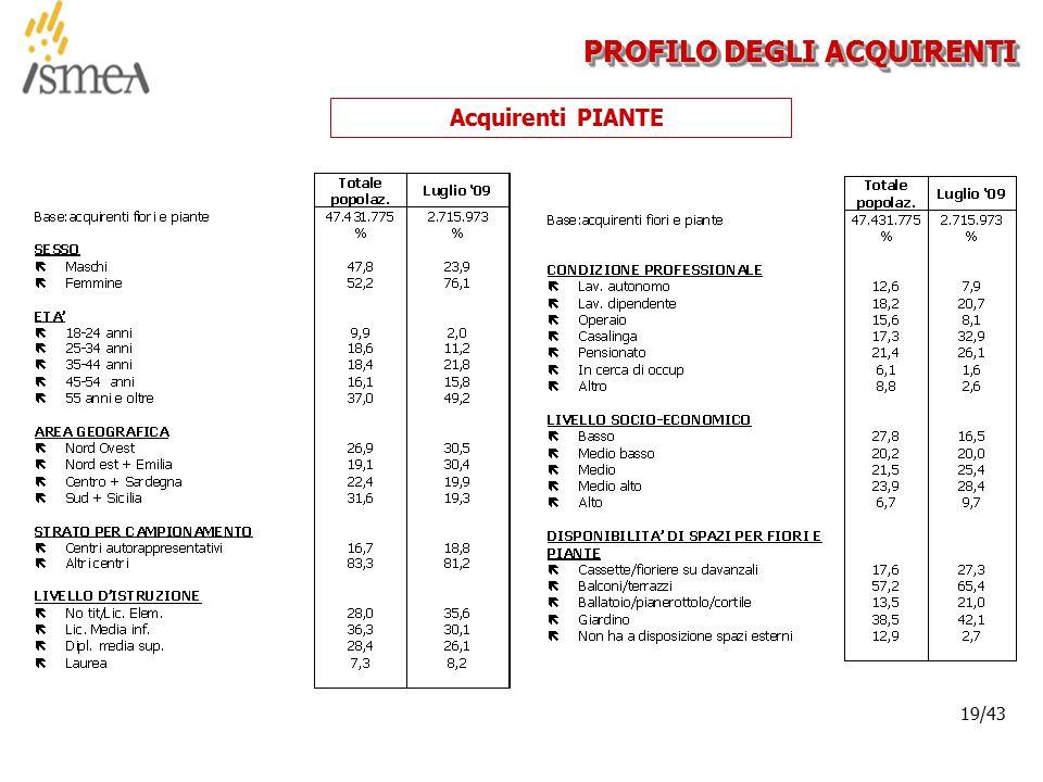 © 2005 ISMEA-Il mercato dei prodotti floricoli Job 6300 19/36 19/43 PROFILO DEGLI ACQUIRENTI Acquirenti PIANTE